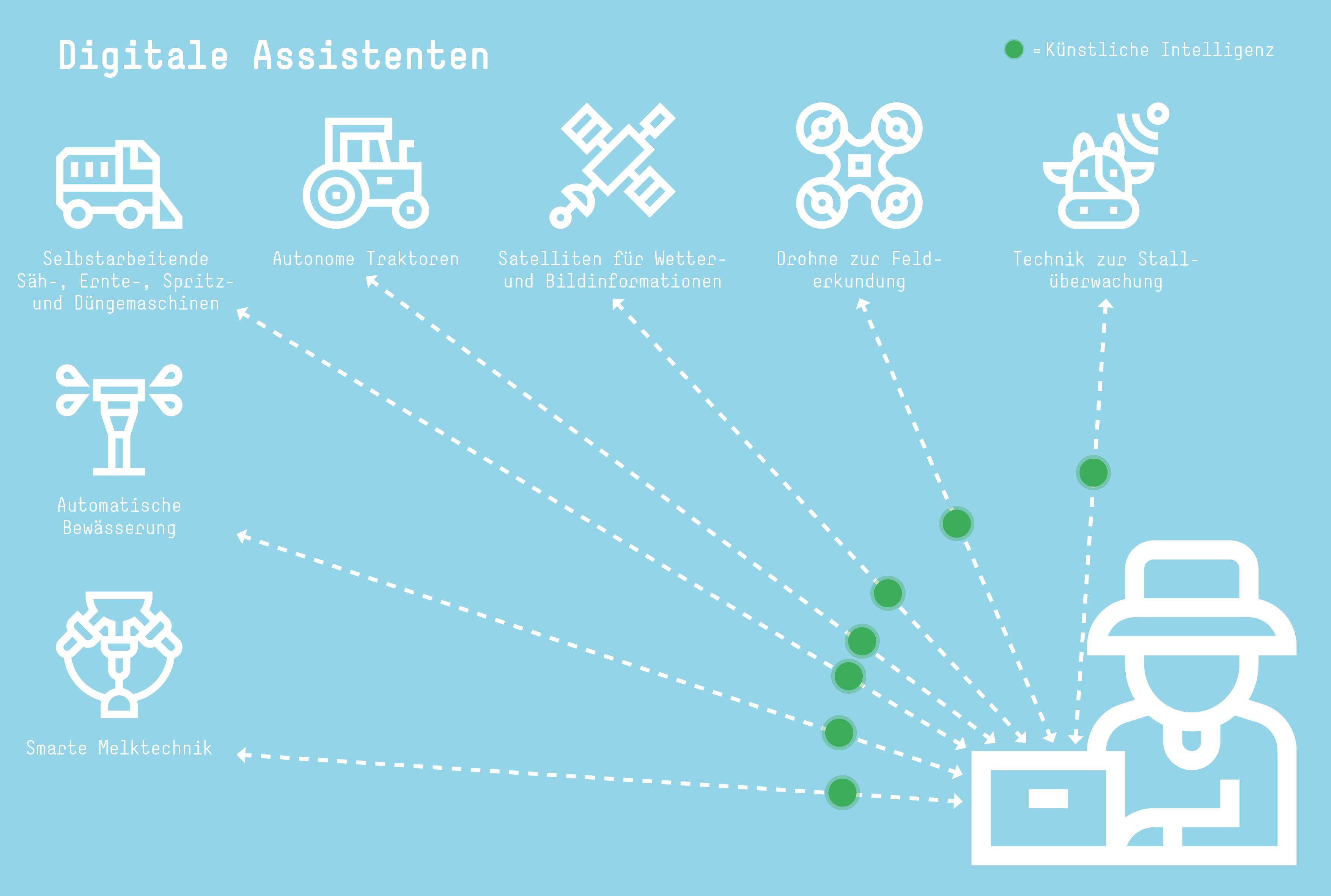 Assistenten und Maschinen, die Informationen an die KI liefern und Befehle ausführen.