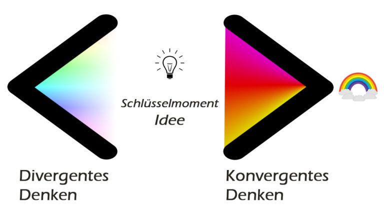 Diagramm zur Theorie der Divergenz und Konvergenz